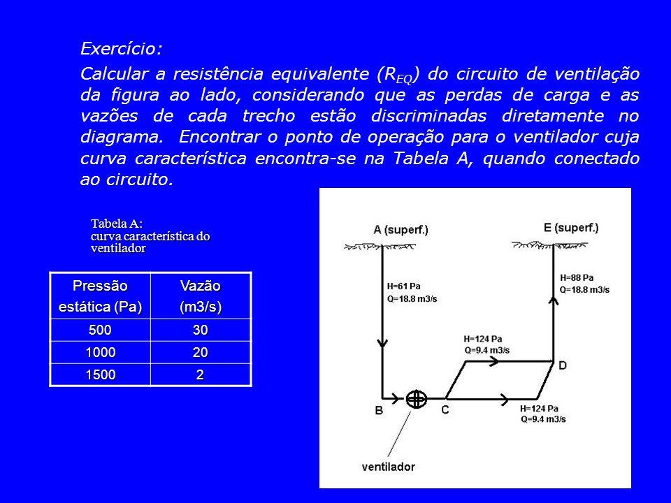 Exercício: Calcular a resistência equivalente (R EQ ) do circuito de ventilação da figura ao lado, considerando que as perdas de carga e as vazões de