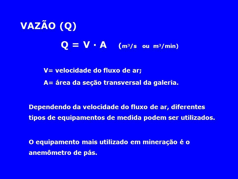 Q = V · A ( m 3 /s ou m 3 /min) V= velocidade do fluxo de ar; A= área da seção transversal da galeria. Dependendo da velocidade do fluxo de ar, difere