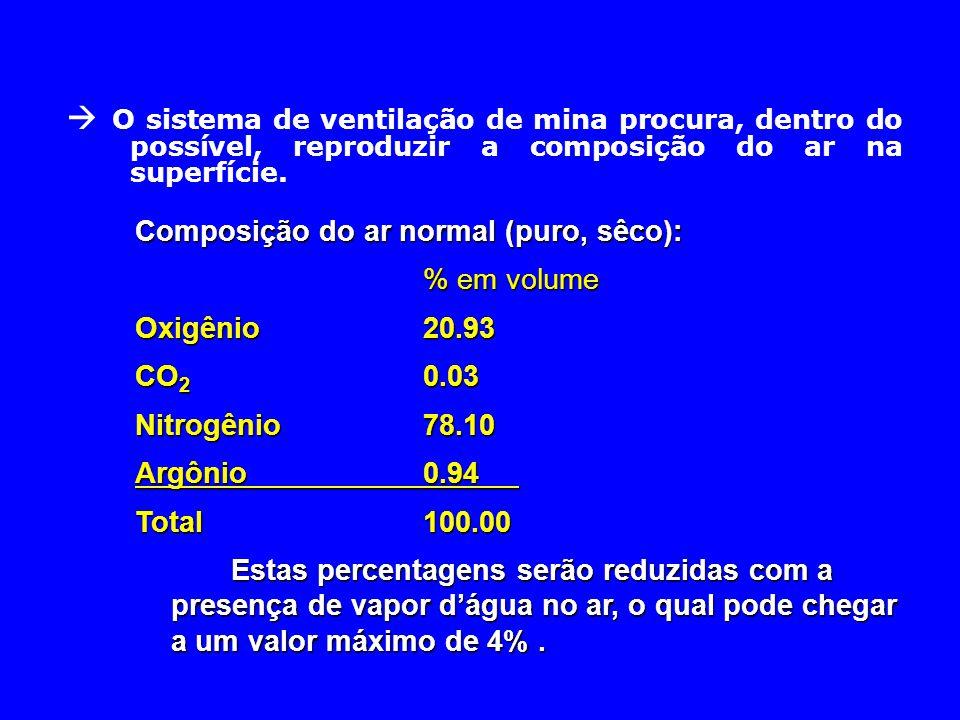  O sistema de ventilação de mina procura, dentro do possível, reproduzir a composição do ar na superfície. Composição do ar normal (puro, sêco): % em