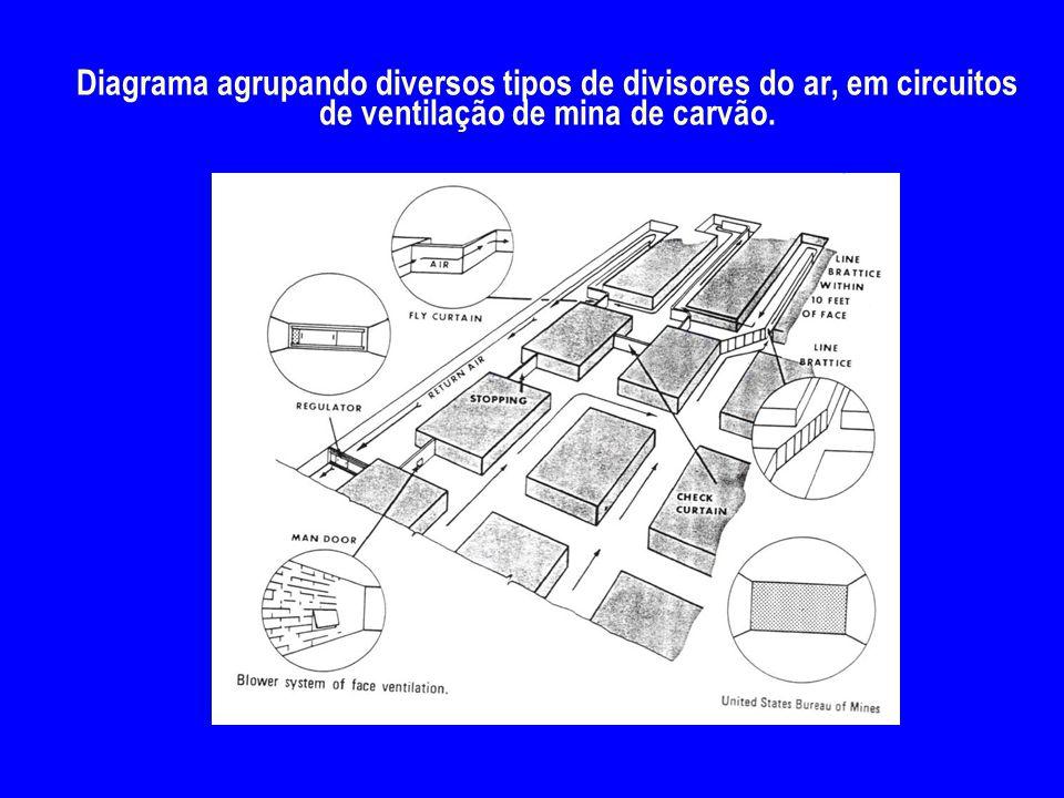 Diagrama agrupando diversos tipos de divisores do ar, em circuitos de ventilação de mina de carvão.