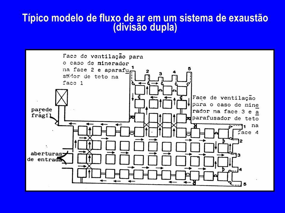 Típico modelo de fluxo de ar em um sistema de exaustão (divisão dupla)
