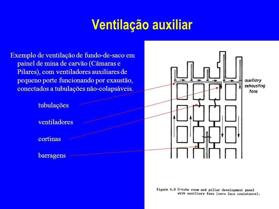 Ventilação auxiliar Exemplo de ventilação de fundo-de-saco em painel de mina de carvão (Câmaras e Pilares), com ventiladores auxiliares de pequeno por