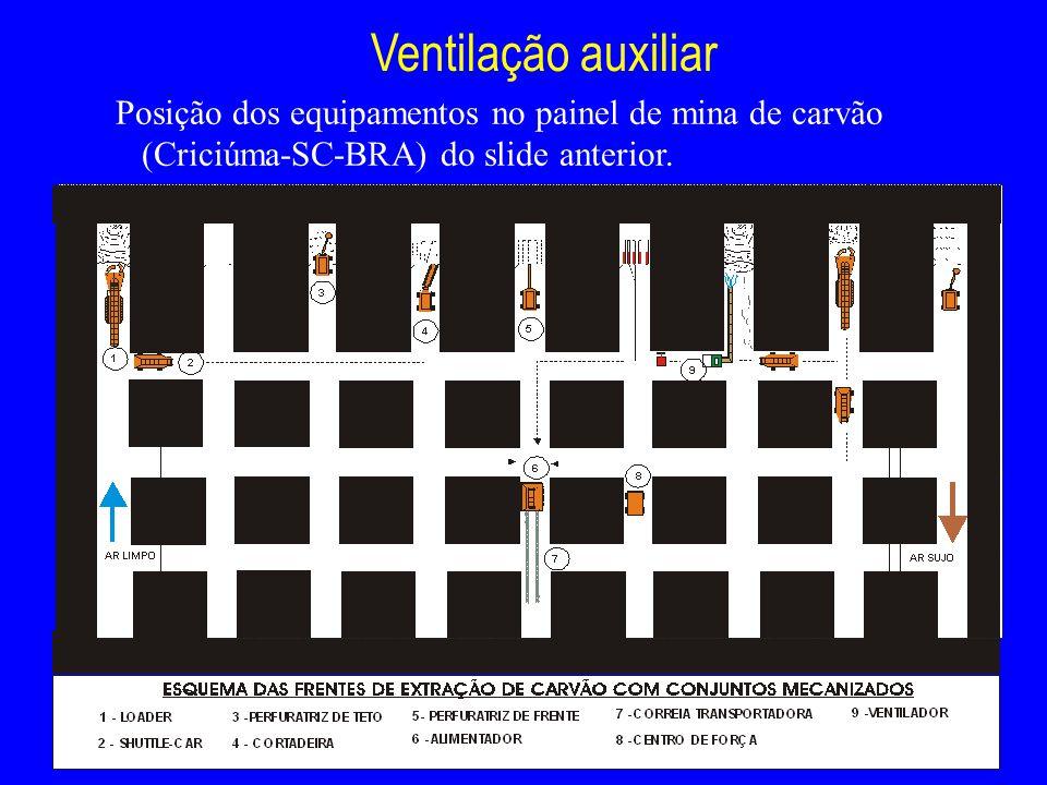 Ventilação auxiliar Posição dos equipamentos no painel de mina de carvão (Criciúma-SC-BRA) do slide anterior.