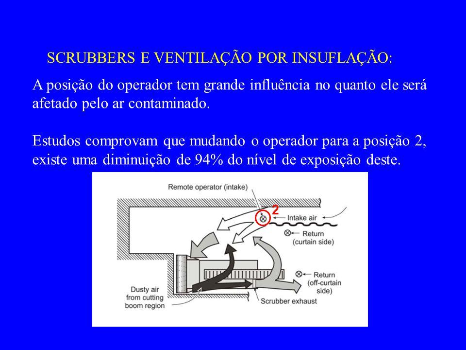 SCRUBBERS E VENTILAÇÃO POR INSUFLAÇÃO: A posição do operador tem grande influência no quanto ele será afetado pelo ar contaminado. Estudos comprovam q