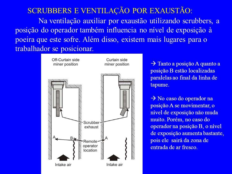 SCRUBBERS E VENTILAÇÃO POR EXAUSTÃO:  Tanto a posição A quanto a posição B estão localizadas paralelas ao final da linha de tapume.  No caso do oper