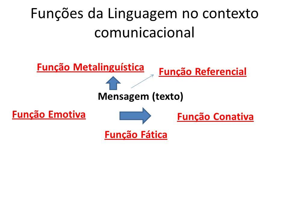 Funções da Linguagem no contexto comunicacional Função Emotiva Função Conativa Mensagem (texto) Função Fática Função Referencial Função Metalinguística