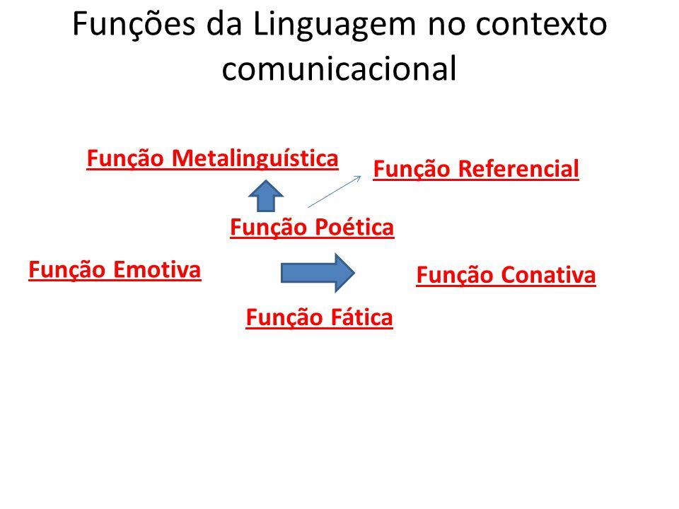 Funções da Linguagem no contexto comunicacional Função Emotiva Função Conativa Função Poética Função Fática Função Referencial Função Metalinguística