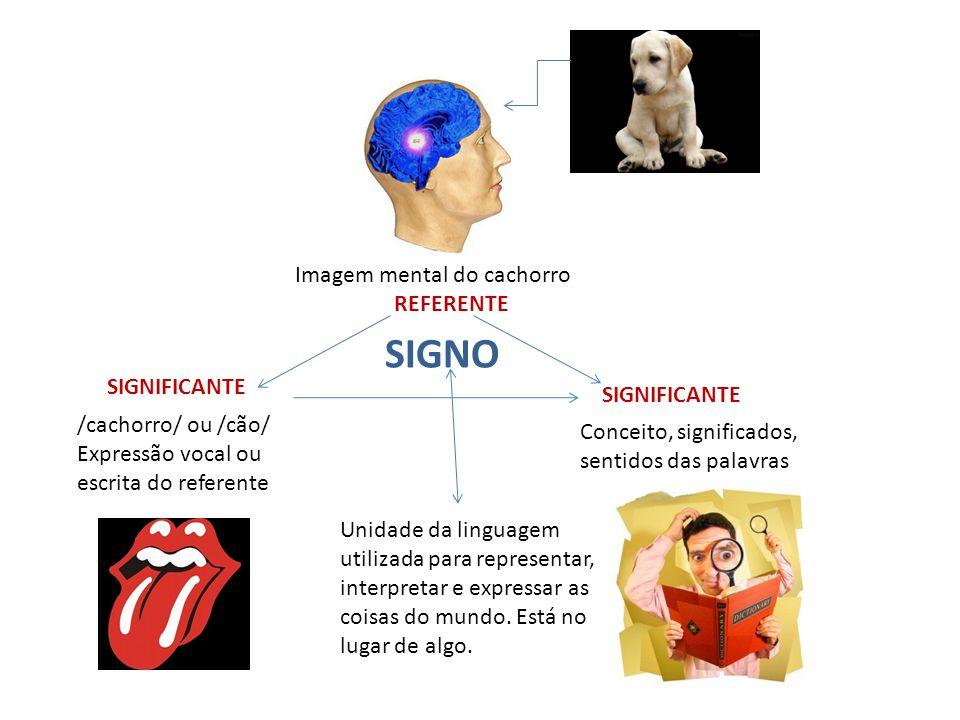 Imagem mental do cachorro REFERENTE /cachorro/ ou /cão/ Expressão vocal ou escrita do referente SIGNIFICANTE Conceito, significados, sentidos das palavras SIGNIFICANTE SIGNO Unidade da linguagem utilizada para representar, interpretar e expressar as coisas do mundo.