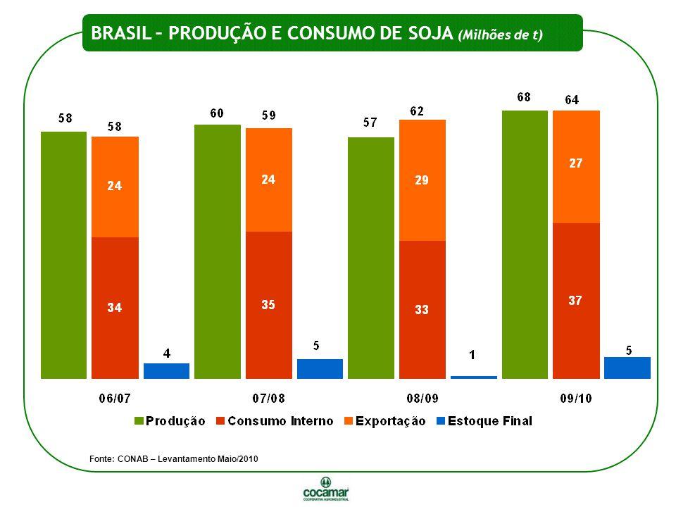 BRASIL – PRODUÇÃO E CONSUMO DE SOJA (Milhões de t) Fonte: CONAB – Levantamento Maio/2010