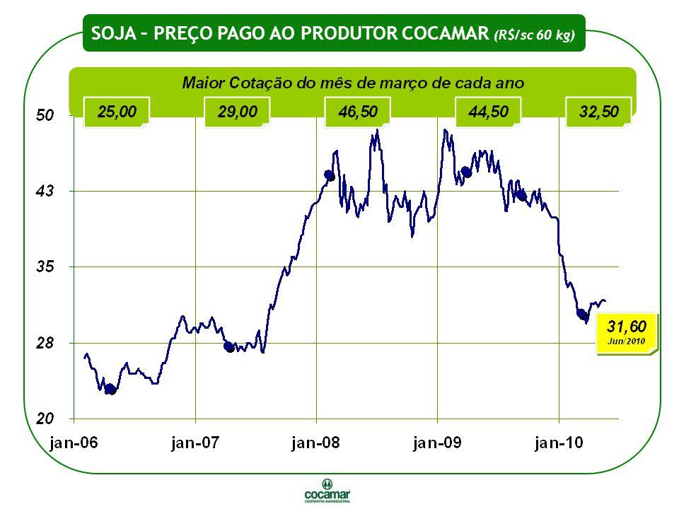 SOJA – PREÇO PAGO AO PRODUTOR COCAMAR (R$/sc 60 kg)