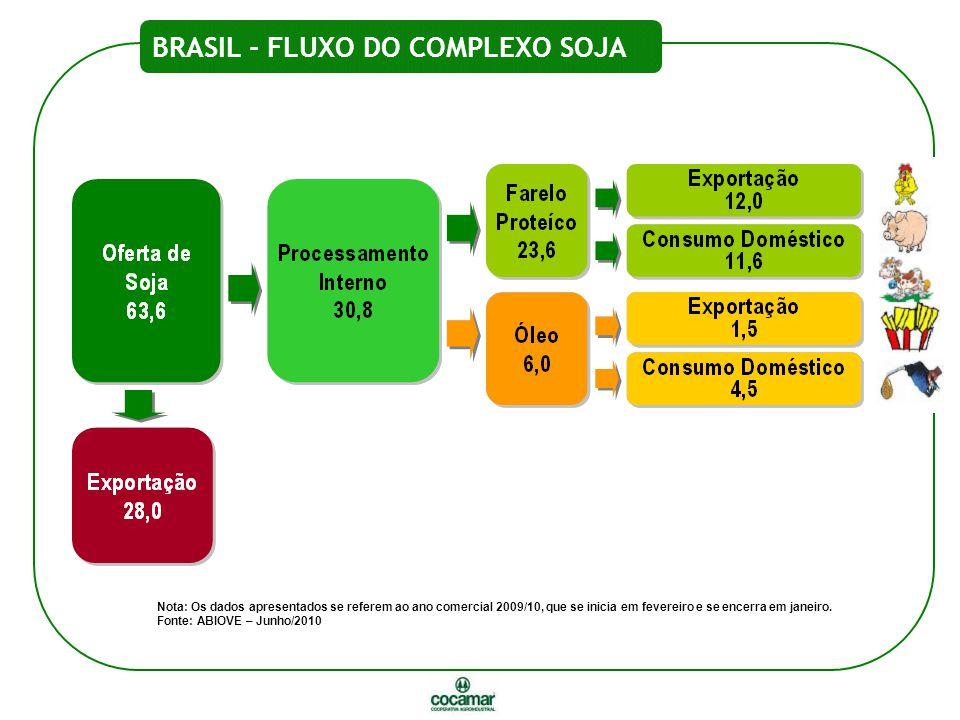 Fonte: ABIOVE BRASIL - FLUXO DO COMPLEXO SOJA Nota: Os dados apresentados se referem ao ano comercial 2009/10, que se inicia em fevereiro e se encerra