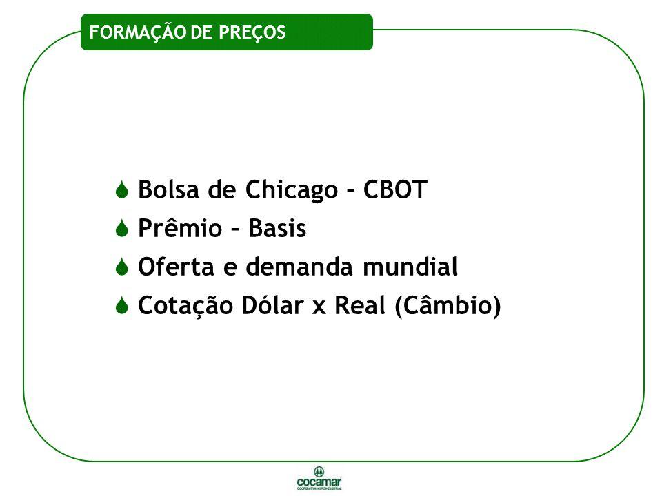  Bolsa de Chicago - CBOT  Prêmio – Basis  Oferta e demanda mundial  Cotação Dólar x Real (Câmbio) FORMAÇÃO DE PREÇOS