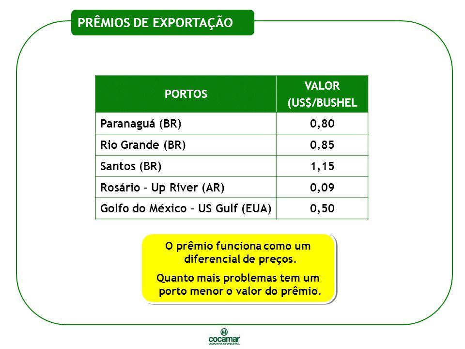 PRÊMIOS DE EXPORTAÇÃO PORTOS VALOR (US$/BUSHEL Paranaguá (BR)0,80 Rio Grande (BR)0,85 Santos (BR)1,15 Rosário – Up River (AR)0,09 Golfo do México – US