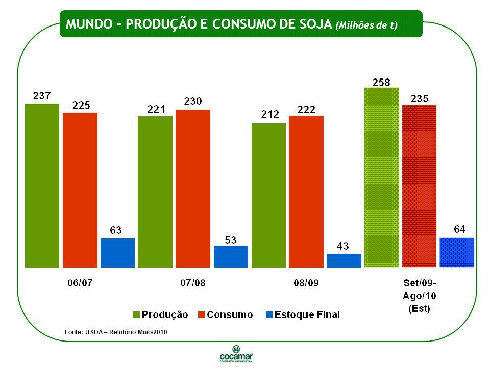 MUNDO – PRODUÇÃO E CONSUMO DE SOJA (Milhões de t) Fonte: USDA – Relatório Maio/2010