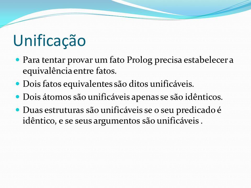 Unificação Para tentar provar um fato Prolog precisa estabelecer a equivalência entre fatos. Dois fatos equivalentes são ditos unificáveis. Dois átomo
