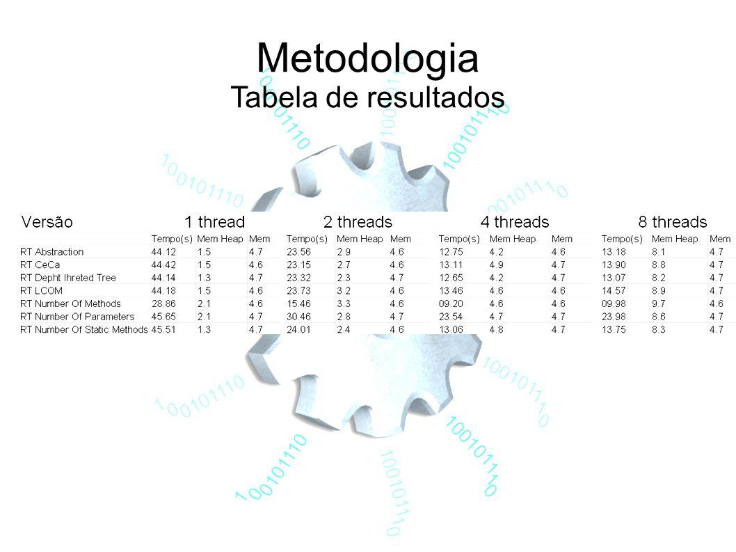 Metodologia Tabela de resultados