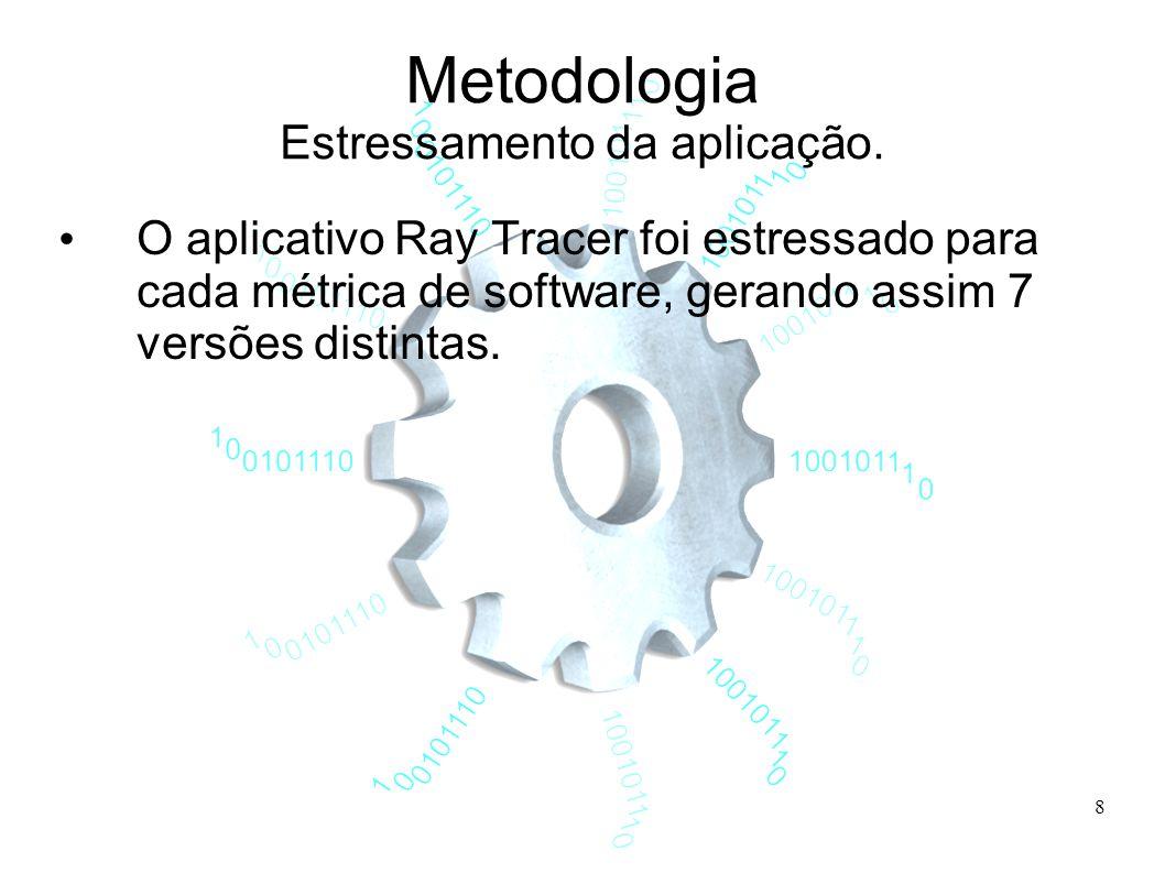 8 Metodologia Estressamento da aplicação.