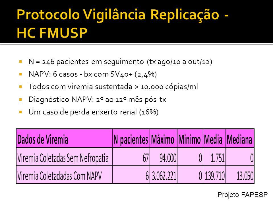  N = 246 pacientes em seguimento (tx ago/10 a out/12)  NAPV: 6 casos - bx com SV40+ (2,4%)  Todos com viremia sustentada > 10.000 cópias/ml  Diagnóstico NAPV: 2º ao 12º mês pós-tx  Um caso de perda enxerto renal (16%) Projeto FAPESP