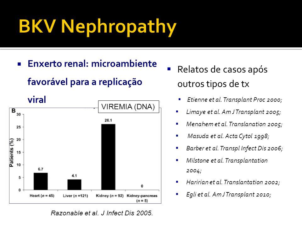  Enxerto renal: microambiente favorável para a replicação viral  Relatos de casos após outros tipos de tx  Etienne et al.