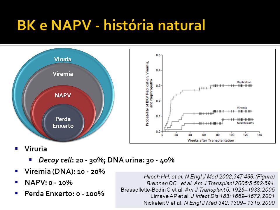 Dadhania D, Snopkowski C, Ding R, et al.Transplantation 2010;90(2):189-97.