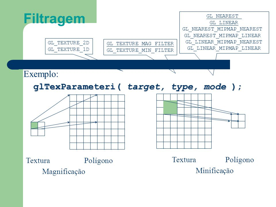 Filtragem TexturaPolígono MagnificaçãoMinificação PolígonoTextura Exemplo: glTexParameteri( target, type, mode ); GL_TEXTURE_2D GL_TEXTURE_1D GL_TEXTU