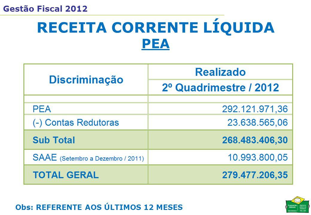 Gestão Fiscal 2012 RECEITA CORRENTE LÍQUIDA PEA Obs: REFERENTE AOS ÚLTIMOS 12 MESES