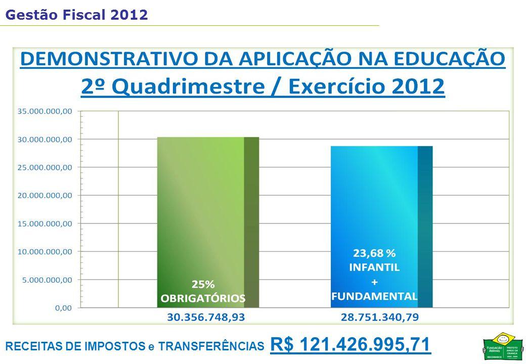 Gestão Fiscal 2012 RECEITAS DE IMPOSTOS e TRANSFERÊNCIAS R$ 121.426.995,71