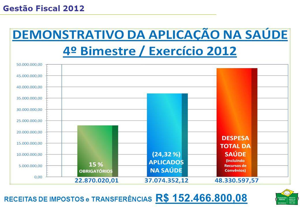 RECEITAS DE IMPOSTOS e TRANSFERÊNCIAS R$ 152.466.800,08