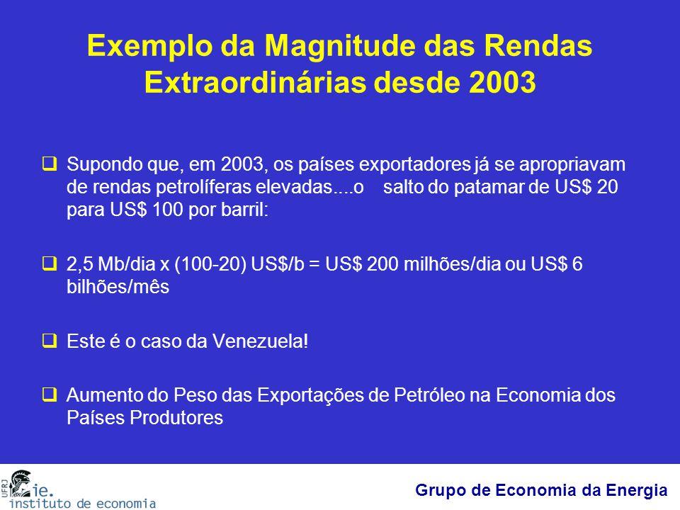 Exemplo da Magnitude das Rendas Extraordinárias desde 2003  Supondo que, em 2003, os países exportadores já se apropriavam de rendas petrolíferas ele