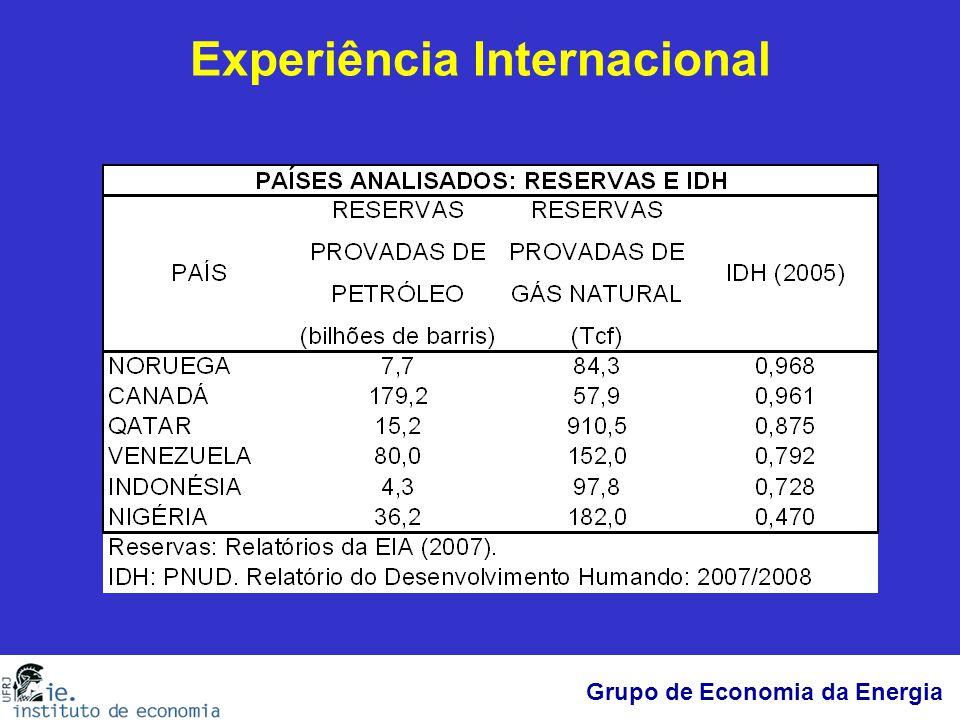 Grupo de Economia da Energia Experiência Internacional