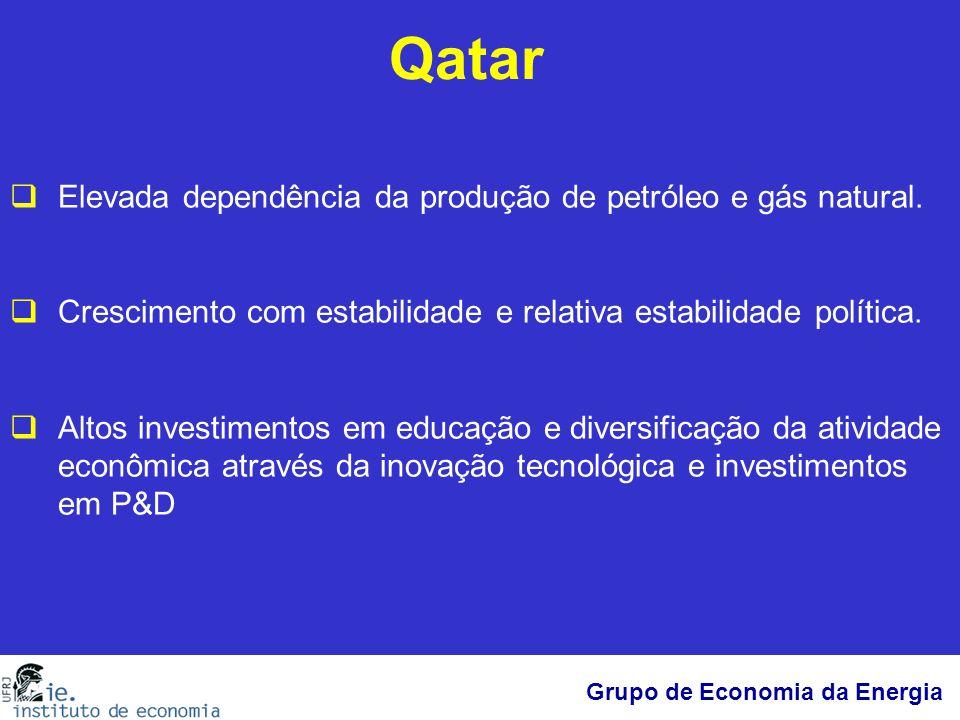Grupo de Economia da Energia Qatar  Elevada dependência da produção de petróleo e gás natural.  Crescimento com estabilidade e relativa estabilidade