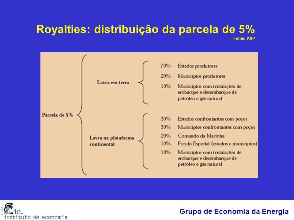 Grupo de Economia da Energia Royalties: distribuição da parcela de 5% Fonte: ANP