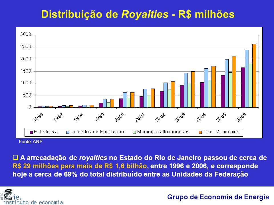 Grupo de Economia da Energia Distribuição de Royalties - R$ milhões Fonte: ANP  A arrecadação de royalties no Estado do Rio de Janeiro passou de cerc