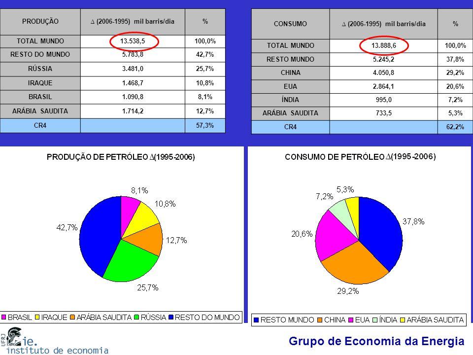 Grupo de Economia da Energia PRODUÇÃO∆ (2006-1995) mil barris/dia% TOTAL MUNDO13.538,5100,0% RESTO DO MUNDO5.783,842,7% RÚSSIA3.481,025,7% IRAQUE1.468