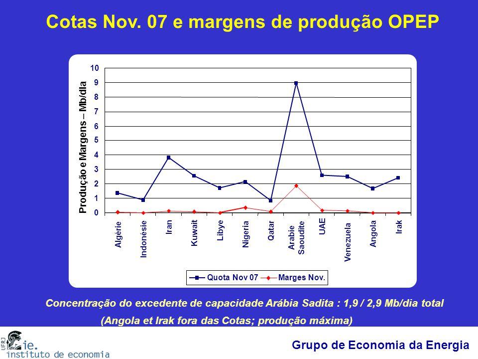 Grupo de Economia da Energia Concentração do excedente de capacidade Arábia Sadita : 1,9 / 2,9 Mb/dia total Cotas Nov. 07 e margens de produção OPEP (