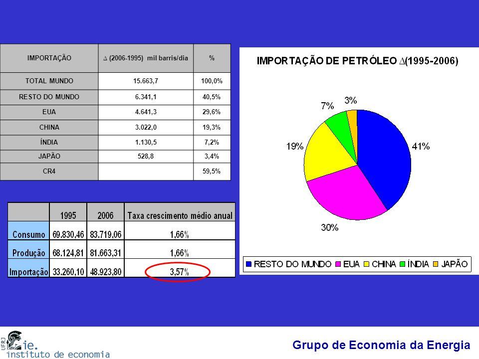 Grupo de Economia da Energia IMPORTAÇÃO∆ (2006-1995) mil barris/dia% TOTAL MUNDO15.663,7100,0% RESTO DO MUNDO6.341,140,5% EUA4.641,329,6% CHINA3.022,0