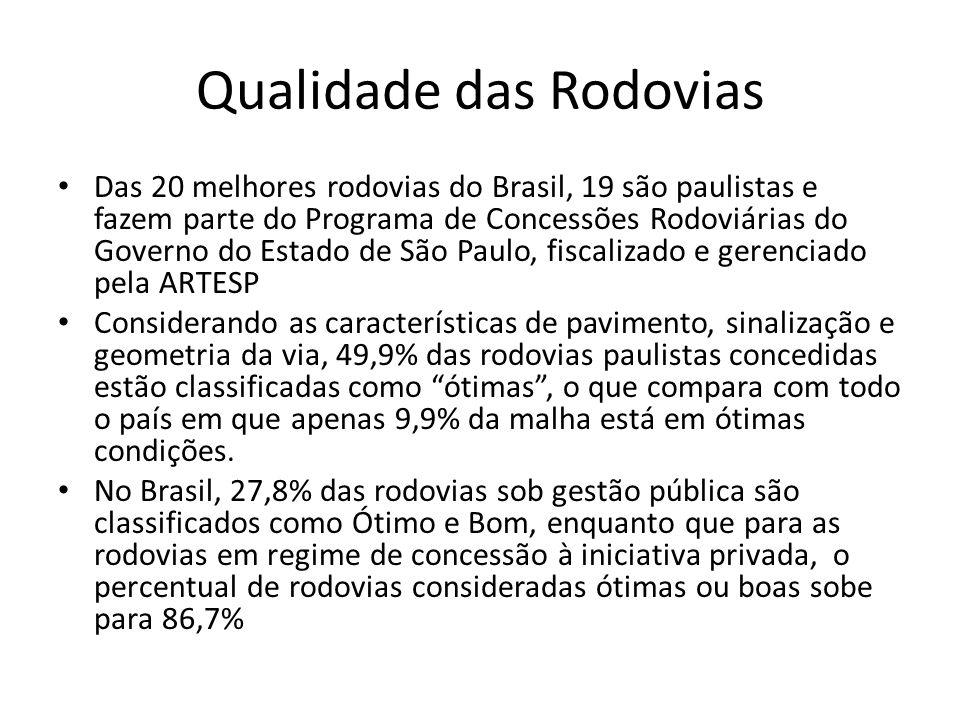 Qualidade das Rodovias Das 20 melhores rodovias do Brasil, 19 são paulistas e fazem parte do Programa de Concessões Rodoviárias do Governo do Estado de São Paulo, fiscalizado e gerenciado pela ARTESP Considerando as características de pavimento, sinalização e geometria da via, 49,9% das rodovias paulistas concedidas estão classificadas como ótimas , o que compara com todo o país em que apenas 9,9% da malha está em ótimas condições.