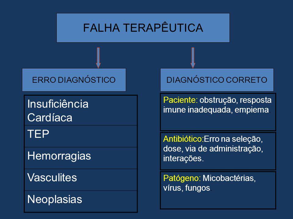 FALHA TERAPÊUTICA ERRO DIAGNÓSTICODIAGNÓSTICO CORRETO Insuficiência Cardíaca TEP Hemorragias Vasculites Neoplasias Paciente: obstrução, resposta imune
