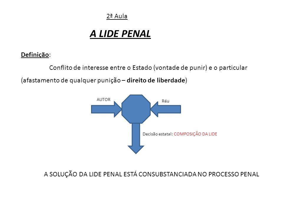 2ª Aula A LIDE PENAL Definição: Conflito de interesse entre o Estado (vontade de punir) e o particular (afastamento de qualquer punição – direito de l
