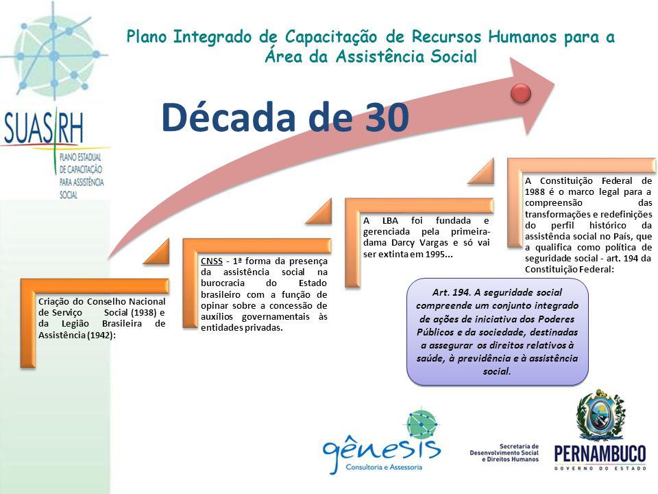 2007 O Plano Decenal da Assistência Social – SUAS Plano 10 projeta a operação da política para 10 anos, Resulta do envolvimento de milhares de pessoas num processo de planejamento participativo de grande escala.