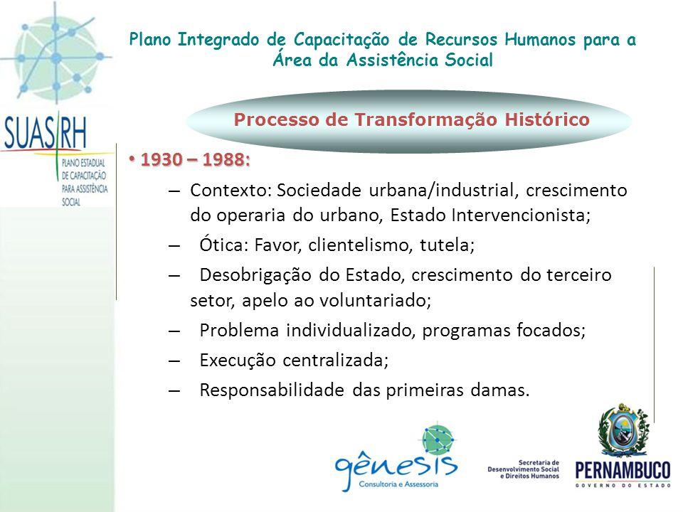 1930 – 1988: 1930 – 1988: – Contexto: Sociedade urbana/industrial, crescimento do operaria do urbano, Estado Intervencionista; – Ótica: Favor, cliente
