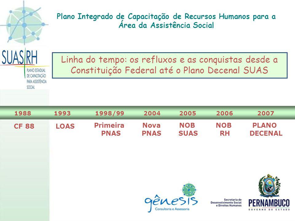 Linha do tempo: os refluxos e as conquistas desde a Constituição Federal até o Plano Decenal SUAS 19931998/9920042005200620071988 CF 88LOAS Primeira P
