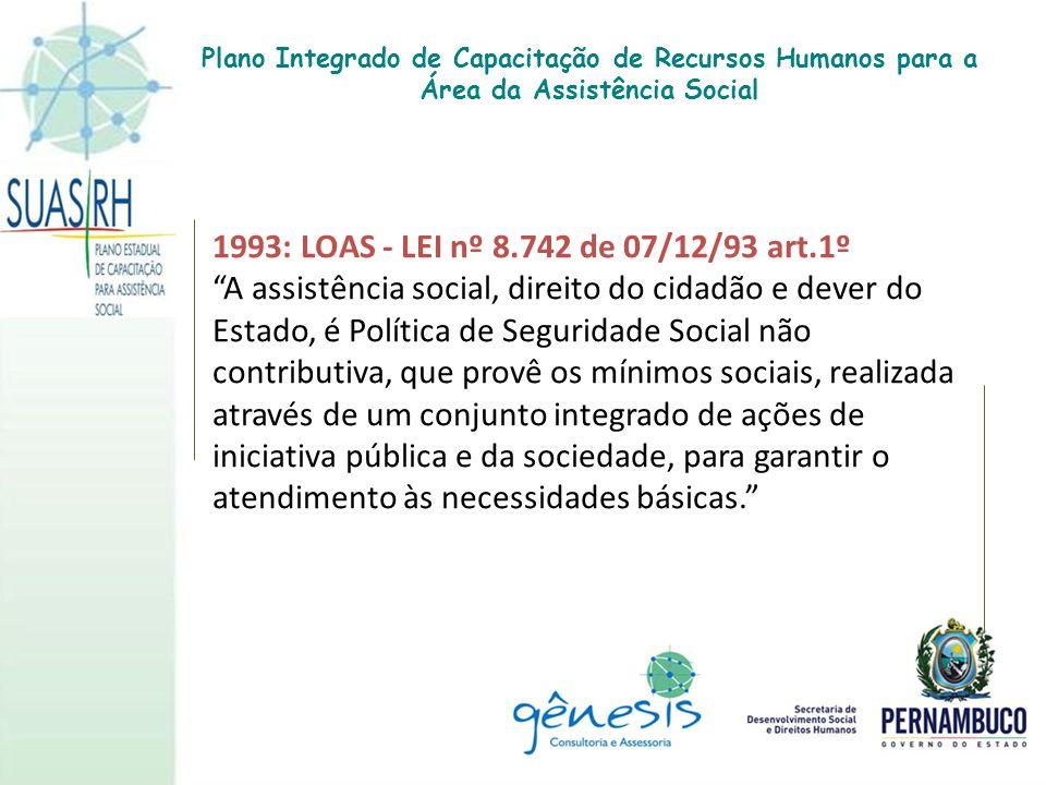"""1993: LOAS - LEI nº 8.742 de 07/12/93 art.1º """"A assistência social, direito do cidadão e dever do Estado, é Política de Seguridade Social não contribu"""