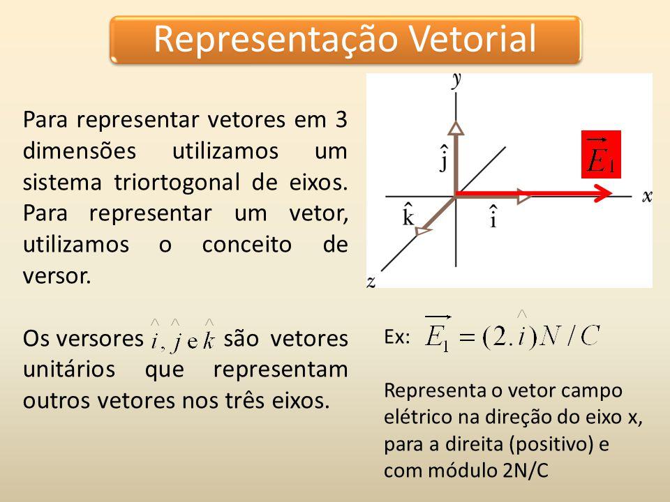 Decomposição de vetores Método da decomposição de vetores