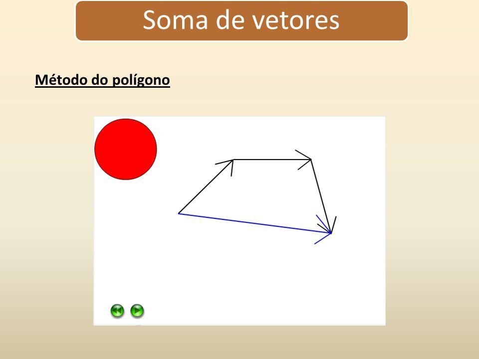 Soma de vetores Para somar vetores, não basta somar os valores dos módulos, pois depende da direção e sentido destes vetores.