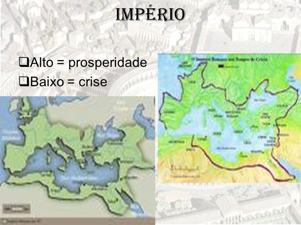 Império  Alto = prosperidade  Baixo = crise