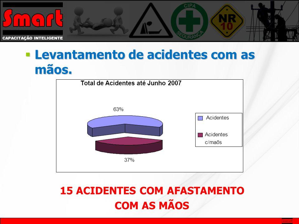 CAPACITAÇÃO INTELIGENTE  Levantamento de acidentes com as mãos. 15 ACIDENTES COM AFASTAMENTO COM AS MÃOS Total de Acidentes até Junho 2007 63% 37% Ac