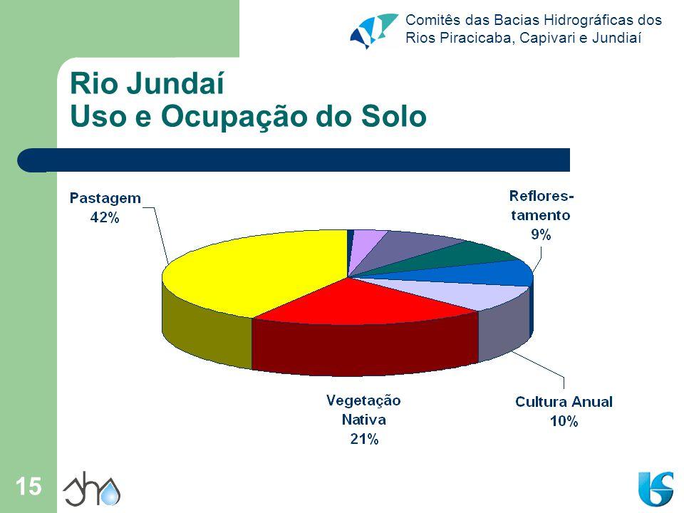 Comitês das Bacias Hidrográficas dos Rios Piracicaba, Capivari e Jundiaí 16 Rio Jundaí Uso e Ocupação do Solo - PCJ