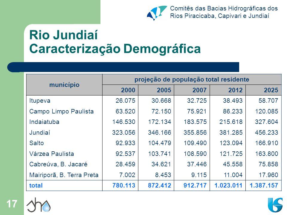 Comitês das Bacias Hidrográficas dos Rios Piracicaba, Capivari e Jundiaí 17 Rio Jundiaí Caracterização Demográfica município projeção de população tot