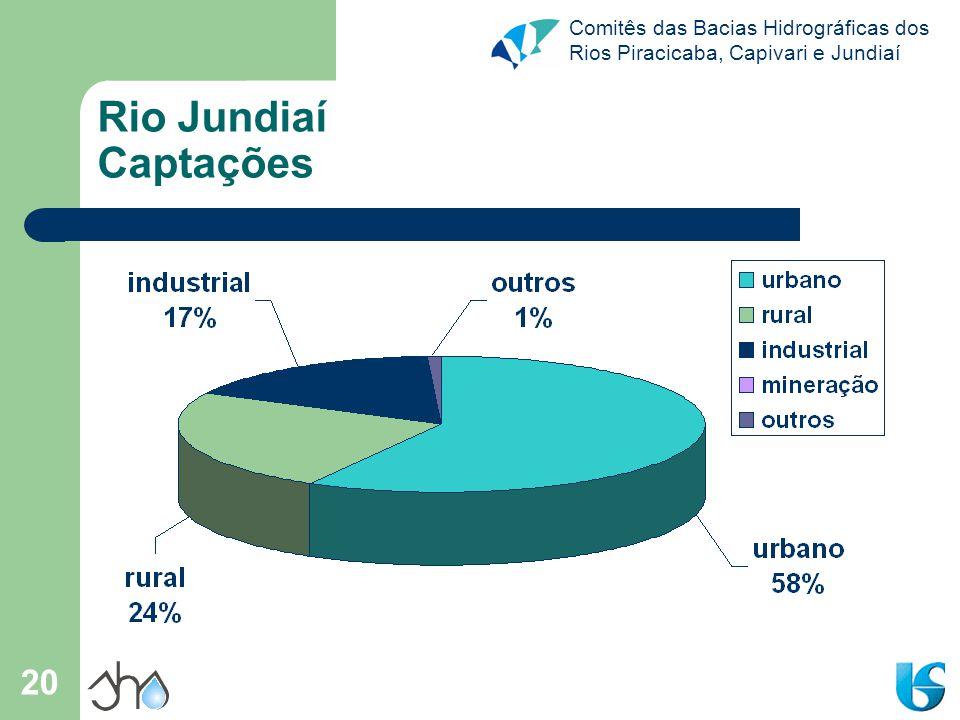 Comitês das Bacias Hidrográficas dos Rios Piracicaba, Capivari e Jundiaí 20 Rio Jundiaí Captações